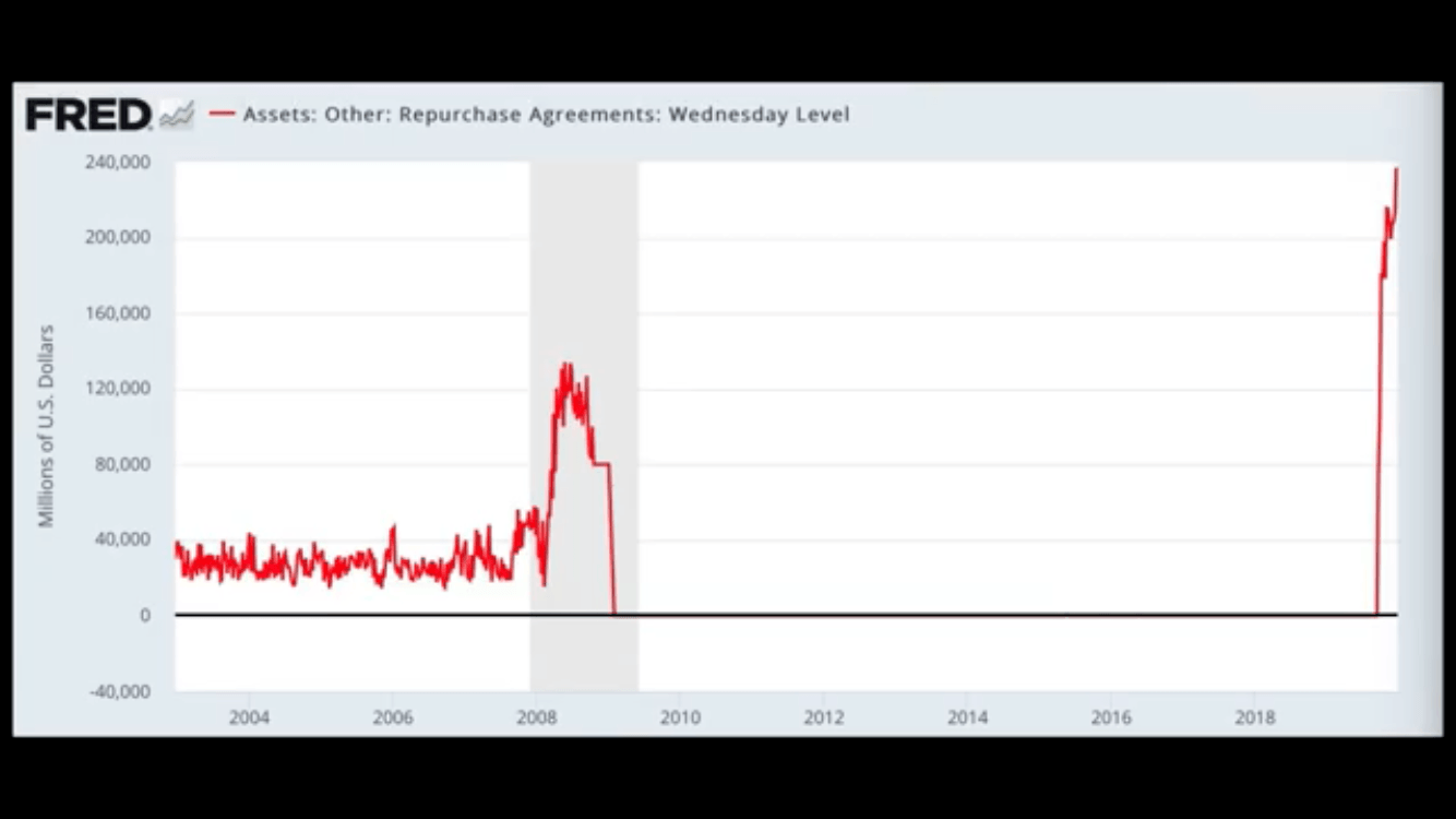 Fed Asset Repurchase