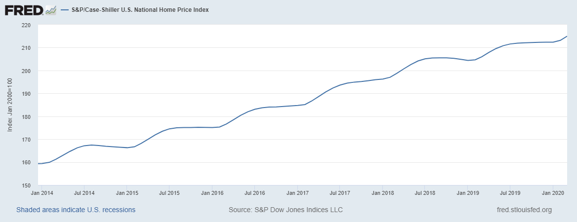 Case-Schiller National Home Price Index Graph